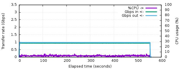 Using SLZ for network backups